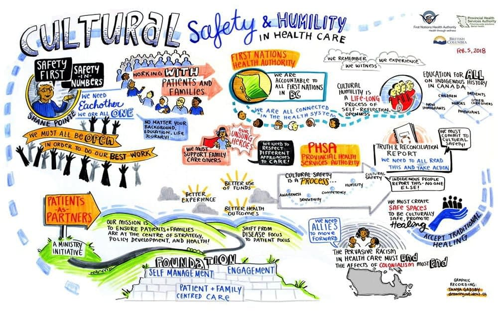 Graphic Recording, Graphic Facilitation, Vancouver BC, Scribing, live drawing in meetings, online graphic recording, digital graphic recording, Fuselight, Fuselight Creative, Tanya Gadsby, Minh Ngo