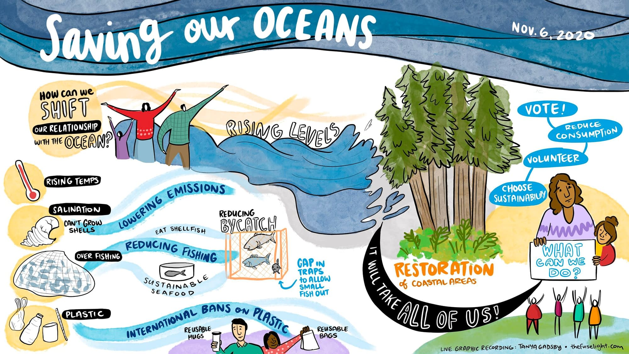 graphic recording of strategies for saving our oceans and reducing impact of plastic and carbon emissions