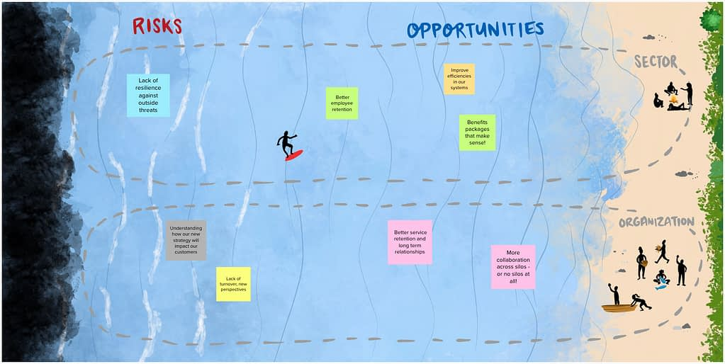 Risks and opportunities ocean metaphor