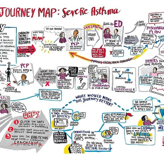 Severe Asthma Journey Map