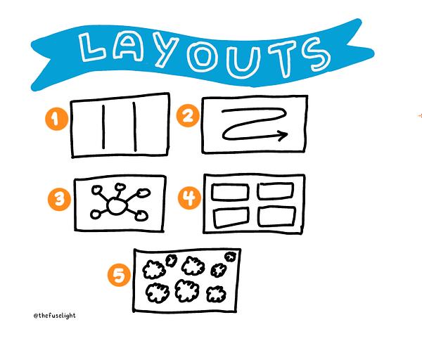 Visual note layouts, sketchnoting layouts, basic visual scribing layouts