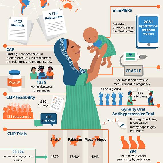 infographic, visual summary, preeclampsia research, women's health, PRE-EMPT UBC
