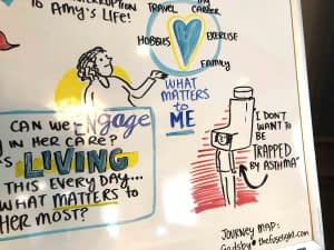 whiteboard graphic recording, journey mapping, asthma experience, patient journey, customer journey, graphic facilitation