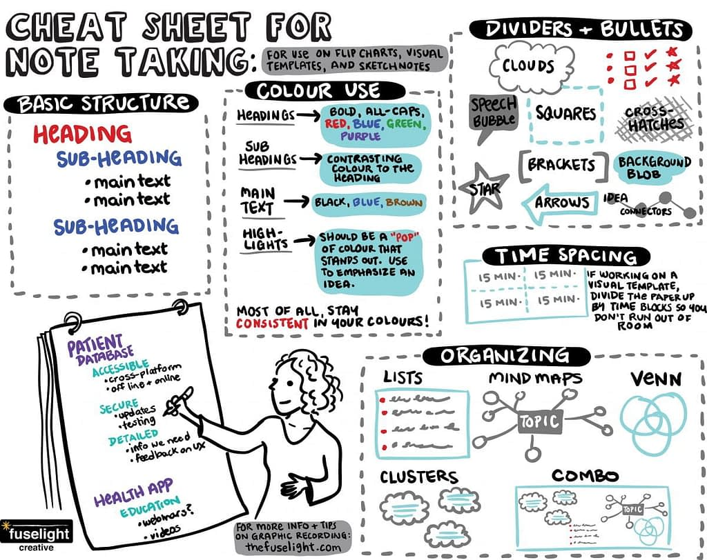 cheat sheet for graphic recording, cheat sheet for scribing, basics of scribing, tips for graphic facilitation, cheat sheet graphic facilitation, sketch-noting cheat sheet, flip charting tips, basics of flip charting, group facilitation, visual scribing, live scribing, visual facilitation, fuselight creative, tanya gadsby