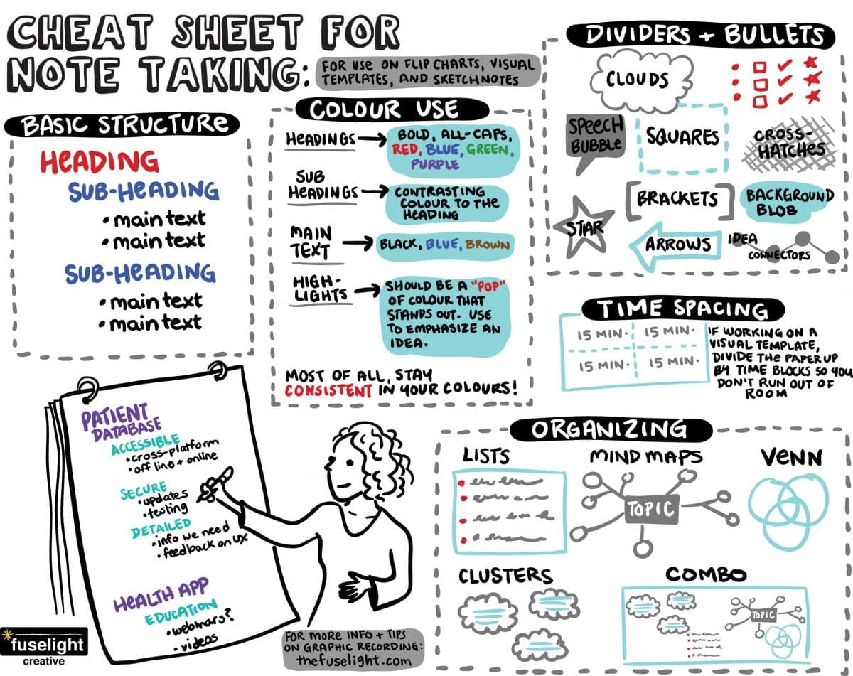 flip chart note taking, cheat sheet for graphic recording, cheat sheet for scribing, basics of scribing, tips for graphic facilitation, cheat sheet graphic facilitation, sketchnoting cheat sheet, flip charting tips, basics of flip charting, group facilitation, visual scribing, live scribing, visual facilitation, fuselight creative, tanya gadsby