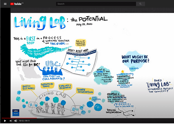 live streaming graphic recording, digital graphic recording live stream, visual scribing, live drawing in online meeting