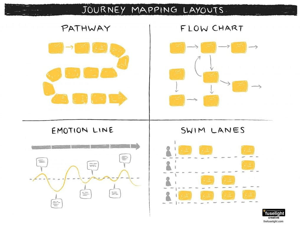 patient journey mapping layouts, pathway layout, flow chart layout, emotion line layout, swim lanes layout