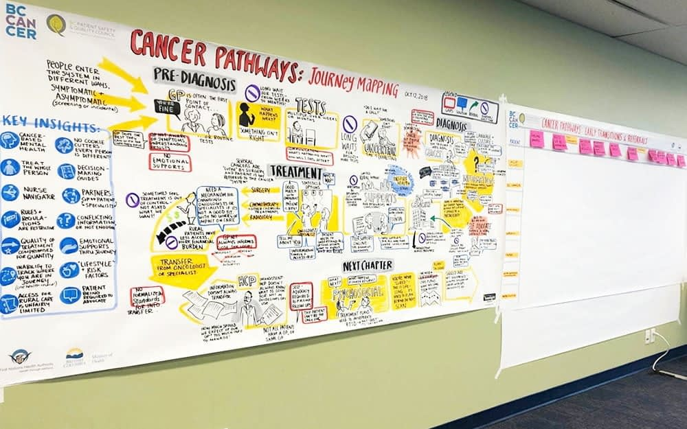 Fuselight BC Cancer Patient Journey Mapping