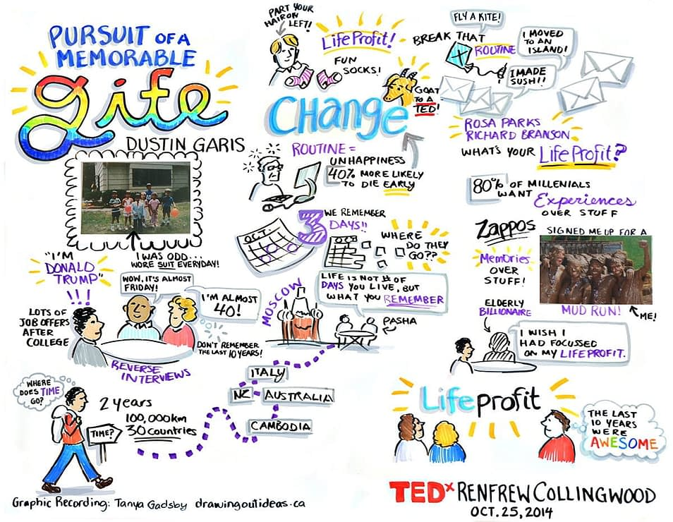 graphic recording TEDx RenfrewCollingwood, graphic recording vancouver, graphic facilitation vancouver, live scribing, live illustration, sketchnotes, graphic recording company, the fuselight creative