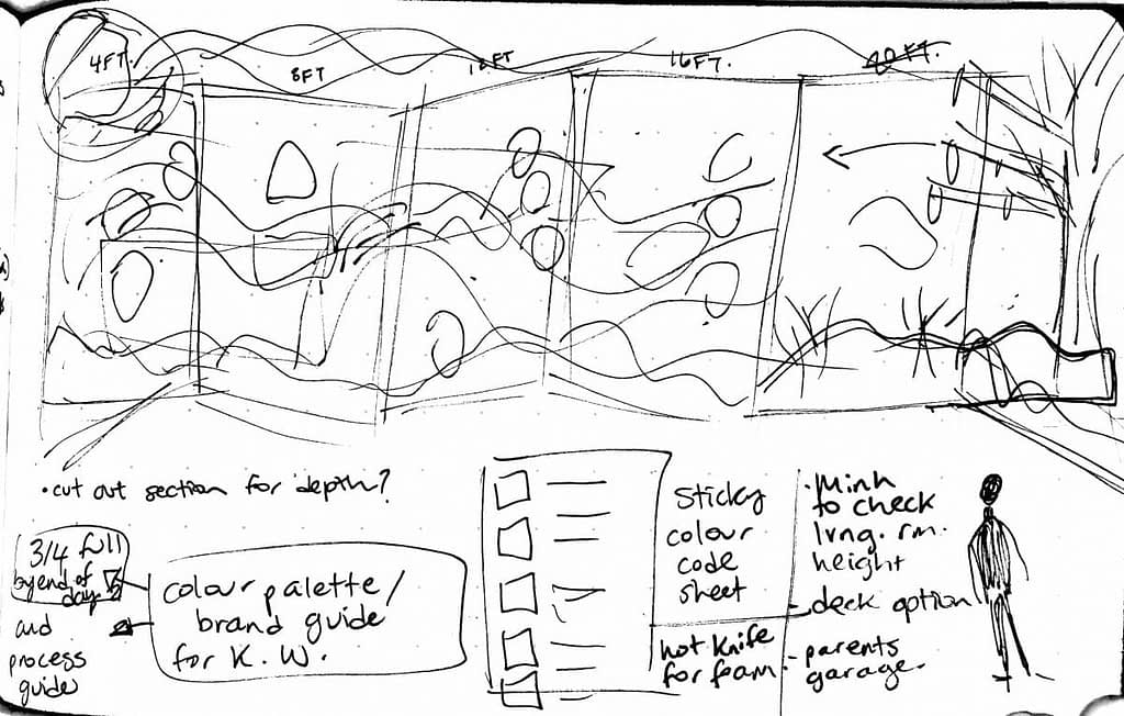 Rough Sketch Knowledge Wall brainstorming