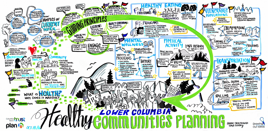 flag voting, dot voting, graphic recording bc, live illustration, graphic recording company, live scribing, healthy communities planning, bc healthy communities, lower columbia community, guiding principles, what is a healthy community?, graphic facilitation vancouver bc, the fuselight creative