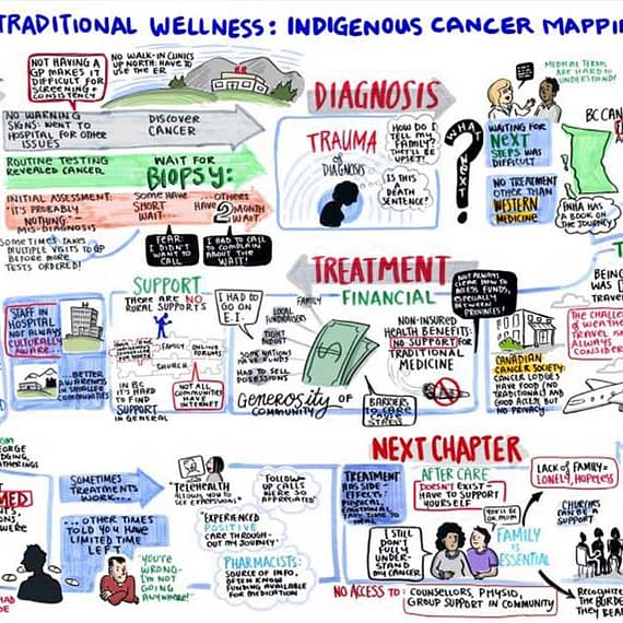 Fuselight Portfolio Cancer Care Journey Mapping Image 1