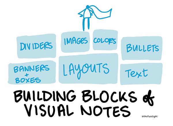 essentials for sketchnotes, sketchnoting, visual note taking essentials, basics of visual notes