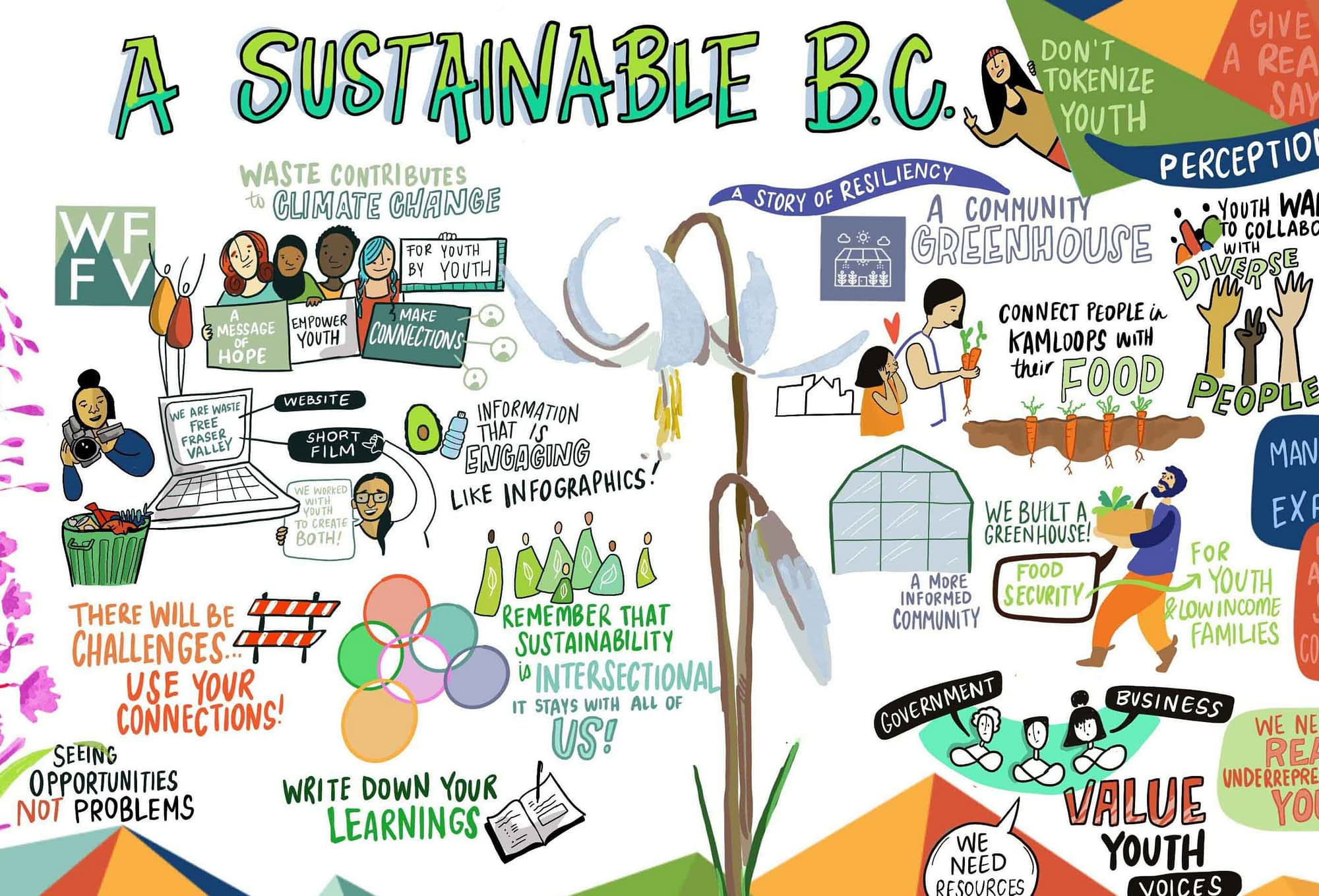graphic recording, visual notes, sustainable BC, climate change graphic recording, graphic facilitation, live illustration, live drawing, digital graphic recording