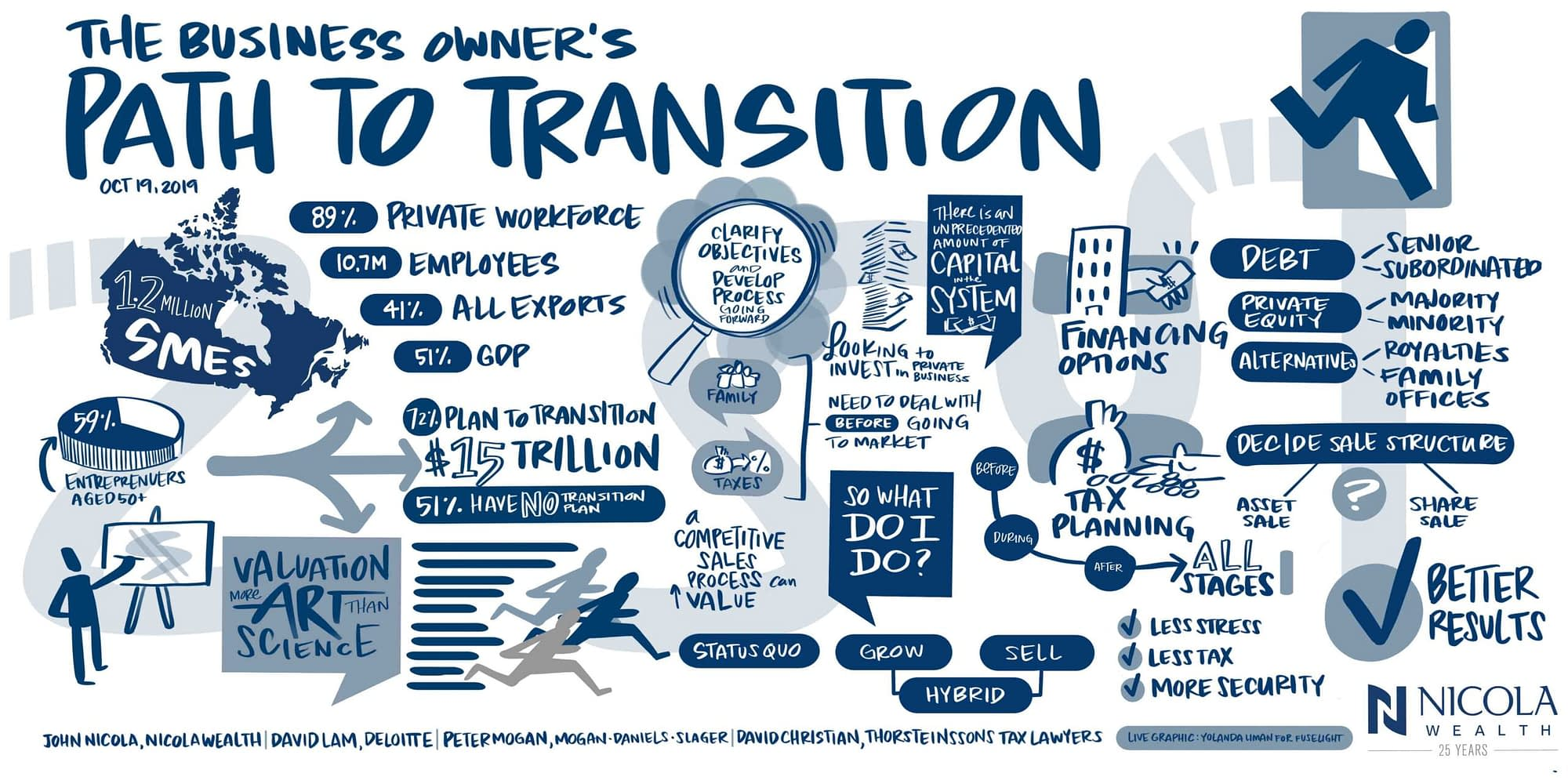 nicola wealth graphic recording, visual notes from conference, live scribing, live illustration