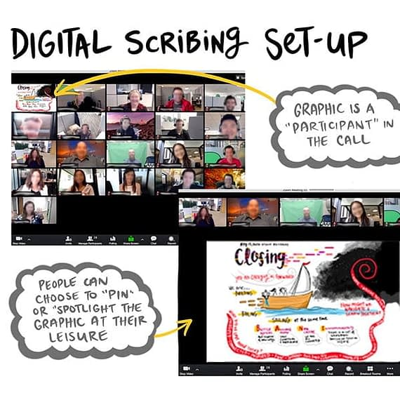 Digital graphic recording in zoom, visual scribing, digital scribing, drawing in online meeting