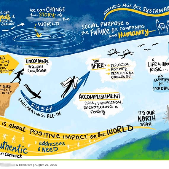 social purpose graphic recording, risk taking graphic recording, virtual graphic recording social purpose, strategic plan graphic recording, digital scribing