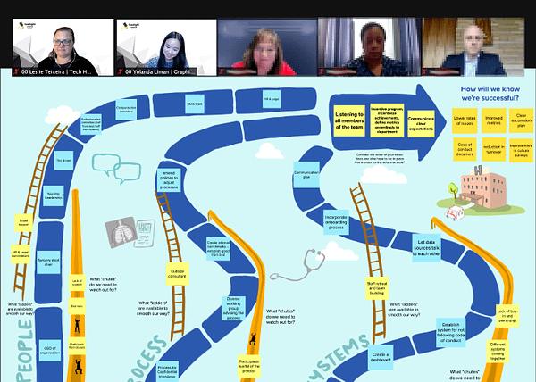 Zoom meeting, interactive virtual meeting, engaging virtual meetings, MURAL board, Miro board, virtual meeting facilitation