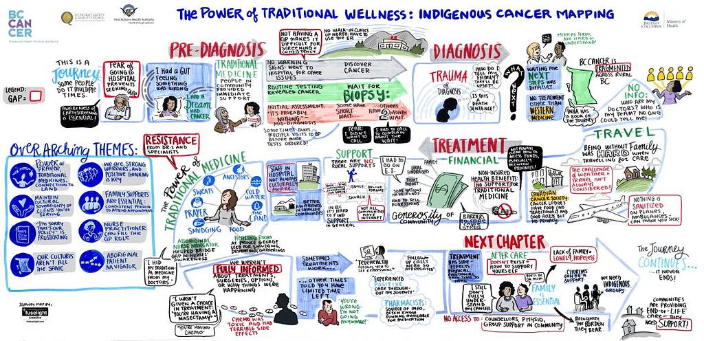 patient journey map, cancer care journey, indigenous journey in health care, BC Cancer Journey, power of traditional wellness, traditional wellness journey, indigenous medicine, graphic recording, graphic facilitation