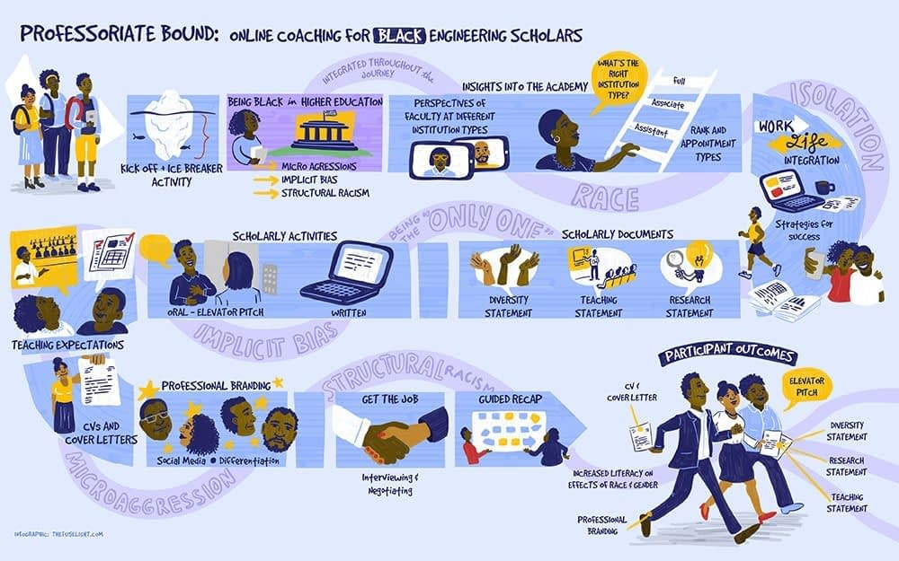 Infographics, Online Coaching for Black Engineering Scholars, Fuselight Creative, Vancouver BC infographics