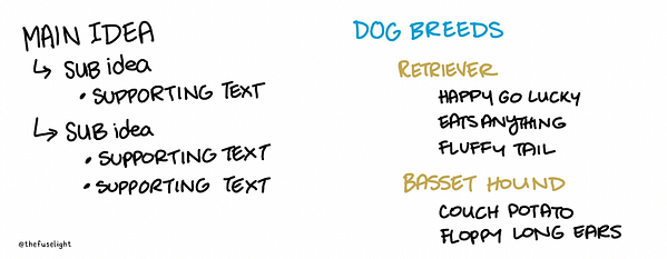 Basics of organizing text in visual notes, sketchnoting text organization, live drawing text organization