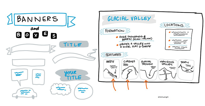 Banners and boxes in scribing, sketchnotes banners, sketchnoting tips, visual notes dividing content