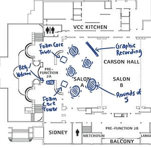 graphic facilitation layout plan, conference engagement, graphic facilitation vancouver, integrated graphic recording, the fuselight creative