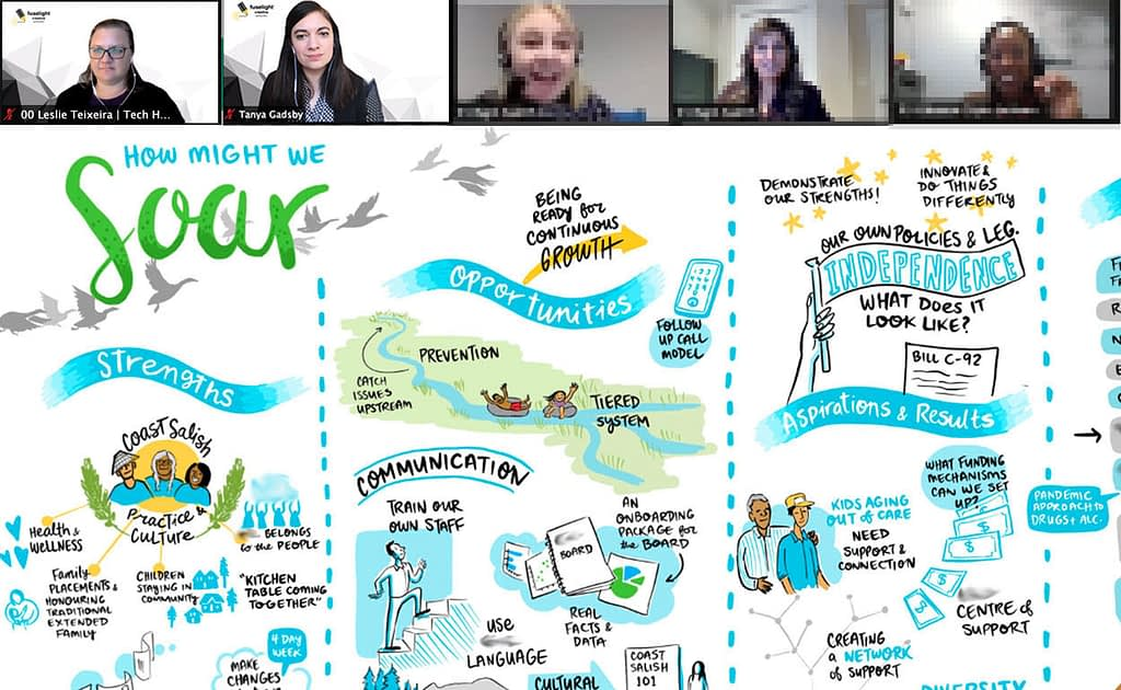digital graphic recording, graphic facilitation, live drawing zoom meeting, visual scribing