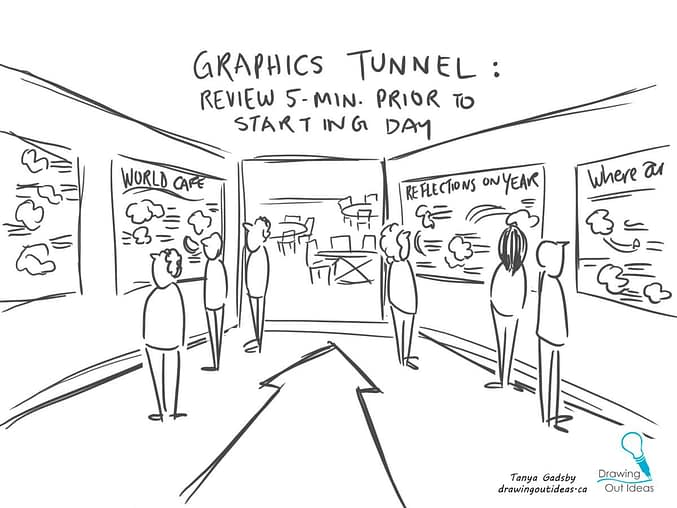 gallery walk graphics tunnel at conference, conference engagement, employee engagement, meeting engagement, graphic recording vancouver, graphic recording company, graphic facilitation vancouver, the fuselight creative