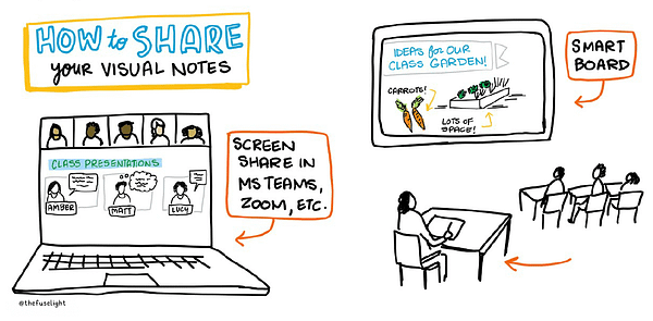 Using visual notes in the classroom, sketchnoting in class, sharing visual notes in class