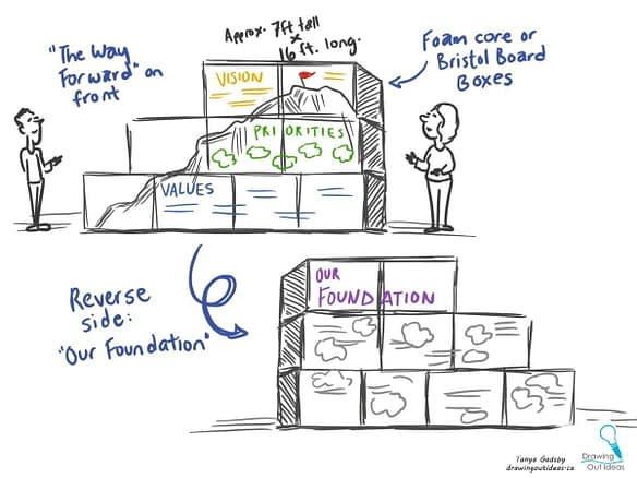 3D conference scribing, box wall conference, conference engagement, live scribing, graphic recording vancouver, graphic recording company, meeting engagement, group build, group idea generation, graphic facilitation vancouver, live scribing, live illustration, interactive graphic recording, the fuselight creative