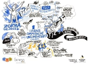 graphic recorder vancouver bc, entrepreneurship graphic recording, energetic graphic recording, keynote graphic recording, graphic facilitators vancouver bc, graphic recorders victoria bc, graphic recording company, fuselight creative, tanya gadsby
