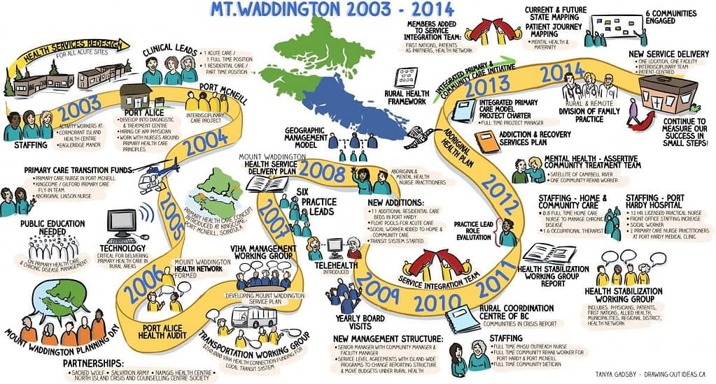 timeline graphic, milestone graphic, visual facilitation, vancouver island, illustrated timeline, infographic, mt waddington, the fuselight creative