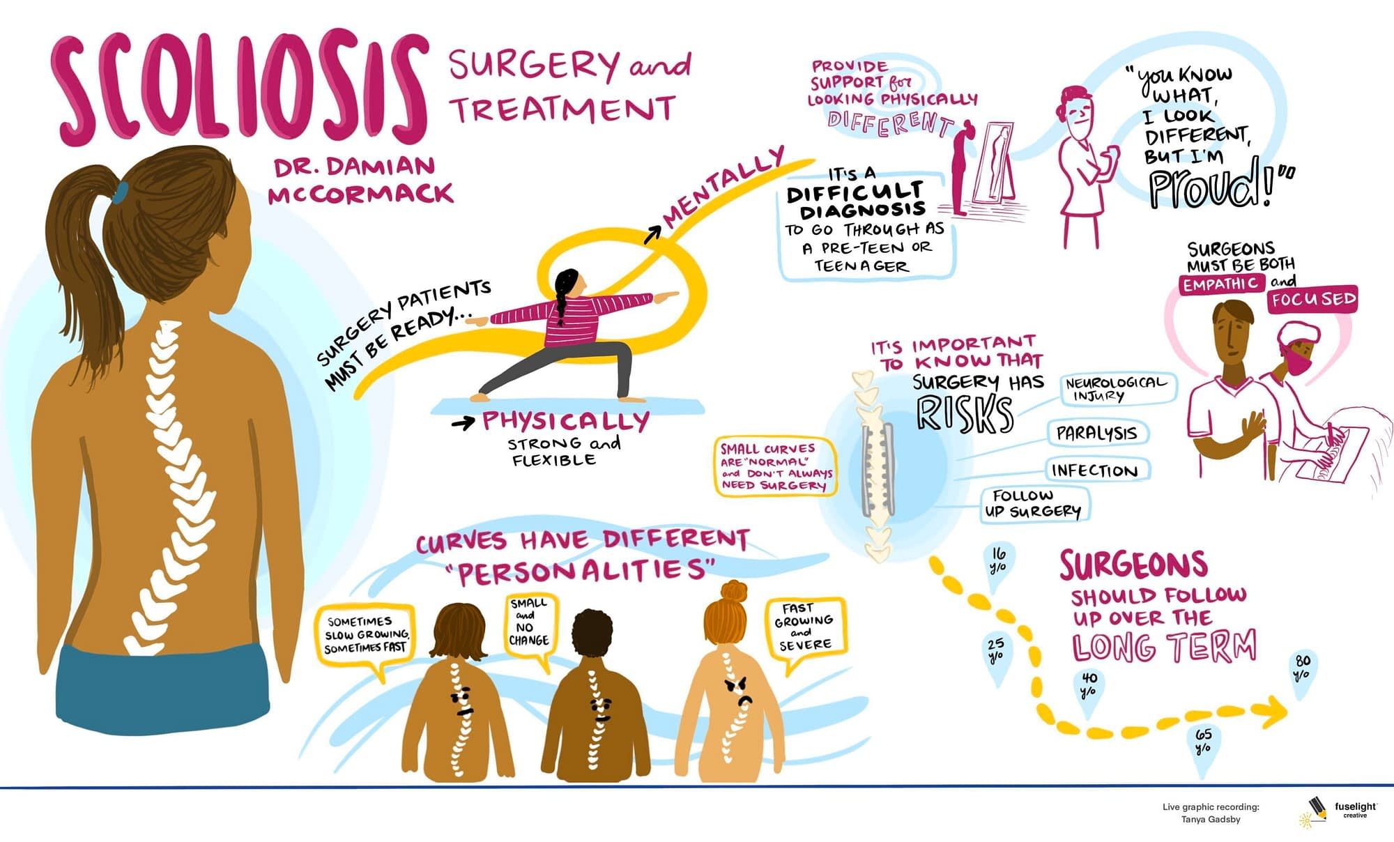 scoliosis graphic recording, scoliosis treatment and surgery, live drawing virtual meeting, virtual meeting graphic recording, visual scribe, graphic facilitation